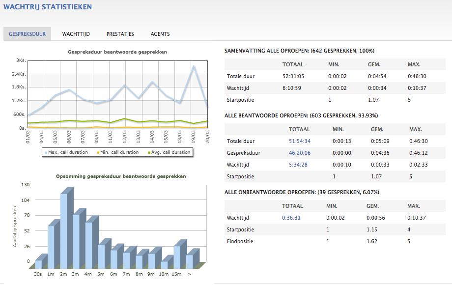 Wachtrij statistieken binnen een Hosted VoIP omgeving